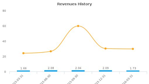 Curis, Inc. :CRIS-US: Earnings Analysis: Q1, 2016 By the Numbers