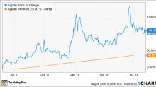 Is Appian Stock a Buy?