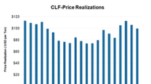 Why Cleveland-Cliffs' Realized Revenue Should See Upside