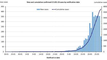 Coronavirus: Is Australia really flattening the curve?