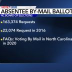 Absentee by mail voting in North Carolina: What you need to know