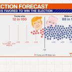 FiveThirtyEight's election forecast 6 days out
