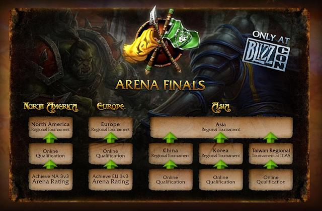 The 2014 North American WoW arena tournament