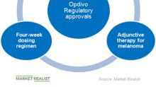 Opdivo Continues to Be Key Growth Driver for Bristol-Myers Squibb