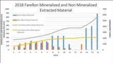 Altiplano Reports Rapid Progress At The Historic Farellon Copper-Gold Mine in Chile