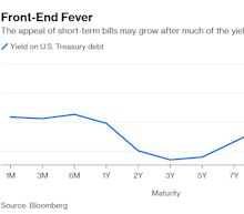 Yield-Curve Inversion May Speed Up the Dash for Cash