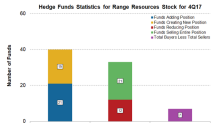 Are Hedge Funds Accumulating Range Resources Stock?