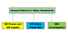 The Major Headwinds Facing General Electric