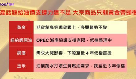 減產話題給油價支撐力道不足 大宗商品只剩黃金帶頭衝?