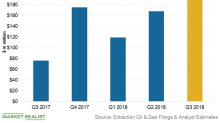 Extraction Oil & Gas Ranks Tenth in Terms of Cash Flow Growth