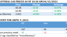 Oil Prices Rangebound As Long Term Problems Emerge