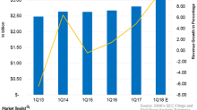 Why Stanley Black & Decker Could See Record Q1 Revenues