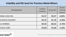 Here's What the Implied Volatility of Mining Shares Indicates