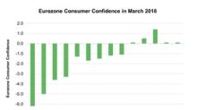 Eurozone Consumer Confidence Weakens
