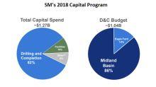SM Energy's Capex Forecast for 2018