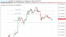 Bitcoin Cash – ABC, Litecoin and Ripple Daily Analysis – 04/09/19