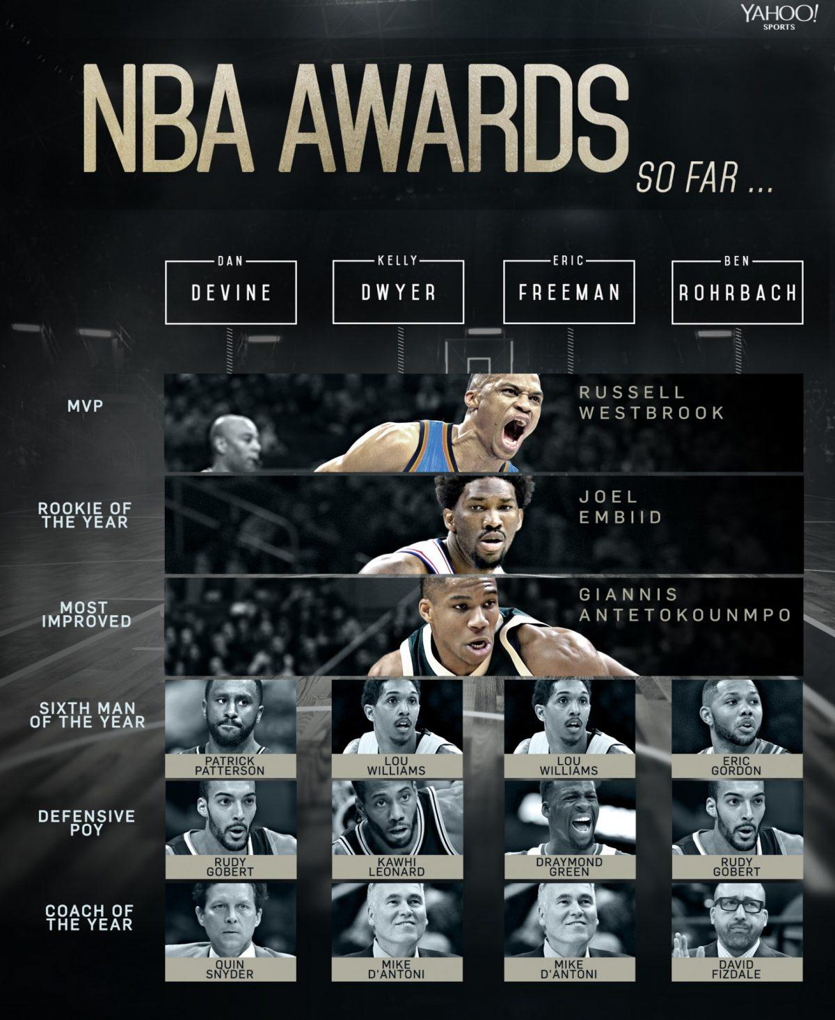 nba awards - photo #10