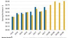 CSX's 4Q17 Earnings Shine, Stock Still Slides