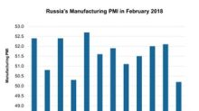 Russia's Manufacturing PMI Fell Drastically in February 2018