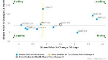 j2 Global, Inc. breached its 50 day moving average in a Bearish Manner : JCOM-US : June 28, 2017