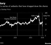 PG&E Soars After Regulator Signals No Bankruptcy Interest