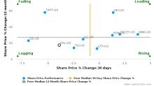 Esterline Technologies Corp. breached its 50 day moving average in a Bearish Manner : ESL-US : November 10, 2017