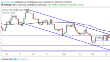 EUR/USD Daily Forecast – Euro Breaks Above Critical 1.10 Resistance