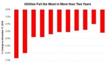 Utilities: Worst One-Day Fall in More than Two Years