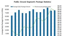 e-Commerce Demand Pushes FedEx Ground's First-Quarter Revenue