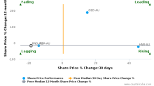 Rand Mining Ltd. breached its 50 day moving average in a Bearish Manner : RND-AU : July 18, 2017