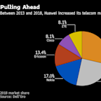 Trump Blockade of Huawei Fizzles in European 5G Rollout