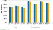 At Home's Q3 Sales Rose 25.5% and Beat Estimates