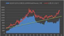《貴金屬》COMEX黃金漲逾1% ETF持倉年來增30%