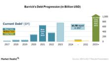 Barrick Gold's Strengthening Balance Sheet: Key Highlights