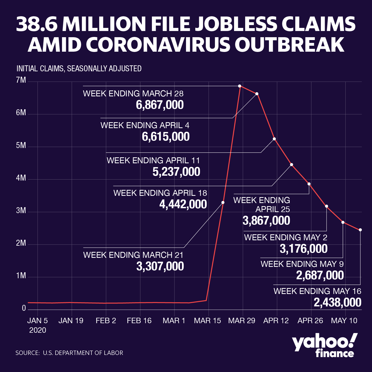 Jobless claims: Another 2.438 million Americans file for ...