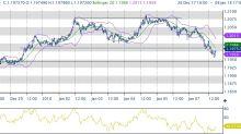 Mercati prendono fiato