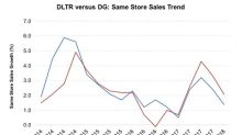How Weather Hit Dollar Store Comps Last Quarter