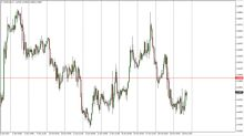 USD/CAD Forecast October 20, 2017, Technical Analysis
