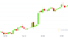 Market Wrap: Bitcoin, Ether Steady Near Record Highs, as All Eyes on Coinbase Listing