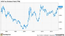 AT&T's Dividend Yield Inches Toward 7%