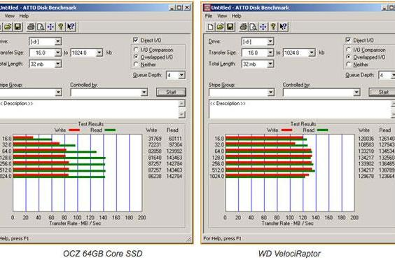 OCZ Core SSD vs WD VelociRaptor: the early performance numbers are in