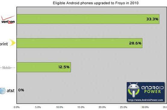 Study: Verizon Wireless and HTC most eager to provide Android 2.2 updates