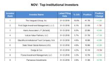 National Oilwell Varco: Institutional Investors' Sentiments