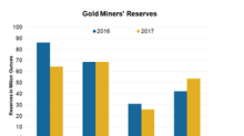 Only Goldcorp Increased Its Reserve in 2017: Can Others Catch Up?