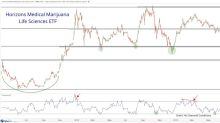 Cannabis Stocks Approach Technical Bottom – All Star Charts
