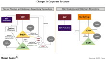How Will EQT Corporation's Organizational Structure Change?