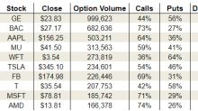 Monday's Vital Data: Micron Technology, Inc. (MU), Weatherford International Plc (WFT) and General Electric Company (GE)