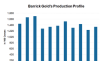 Could Barrick Gold Reverse Its Fortune This Year?