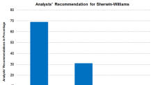 Analyst Cut Sherwin-Williams's Target Price but Stay Positive