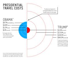 Extravagant Travel Expenses Of 5 US Presidents